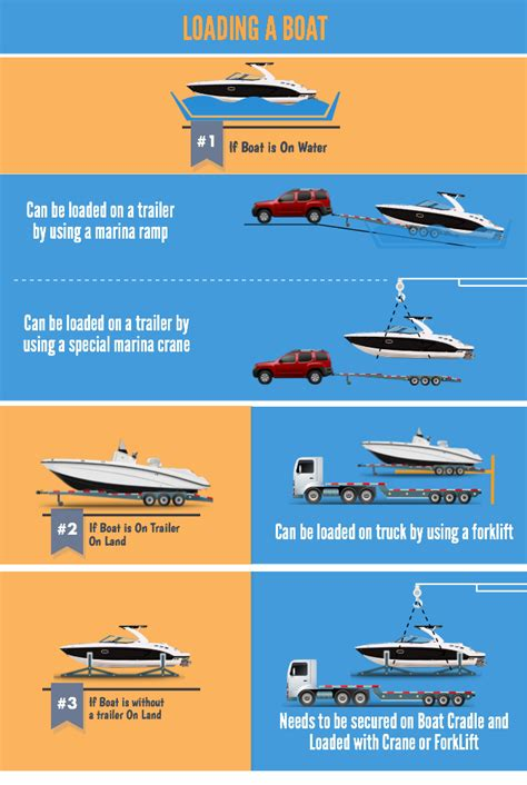 shipping boat on trailer boat transport service instant car shipping auto