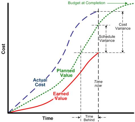 value curve analysis template earned value management it project plan what is a