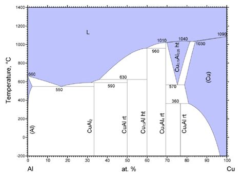 cu al phase diagram nomenclature meaning of cu1 5al in cu al phase diagram