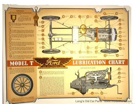Model T Lubrication Chart Colored Wall Poster A Lc