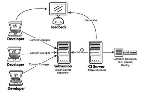 continuous integration workflow diagram continuous integration pr 225 ctica desarrollo de software
