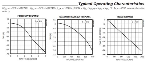 capacitor frequency response curve capacitor frequency response curve 28 images capacitance of a x7r 16v 1uf capacitor its