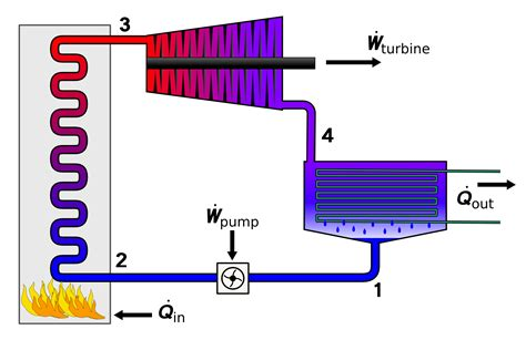 thermal power plant layout animation rankine cycle wikipedia