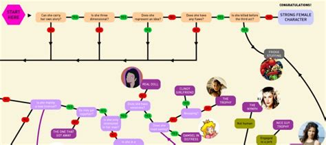 character flowchart characters in modern fiction 171 quotulatiousness