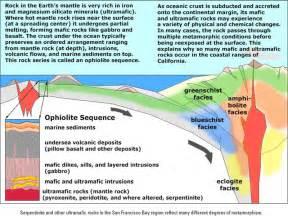 plate tectonics and plates on pinterest