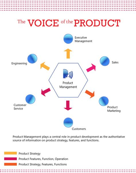 product management workflow 인포그래픽 프로덕트매니저 역할