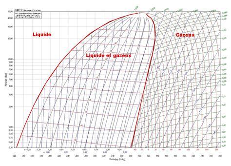 diagramme enthalpique r12 pdf les pompes 224 chaleur 187 le r407c