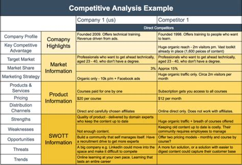 Competitive Analysis Template Exle Templates Competitive Analysis Sle Resume Templates Competitor Analysis Template