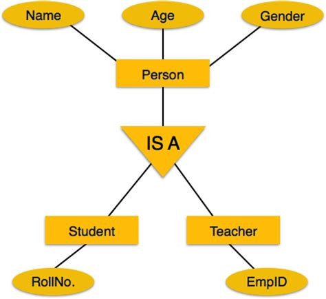 tutorialspoint inheritance er model to relational model