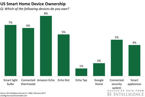 amazon ownership google targets amazon echo s price advantage business