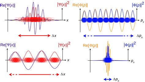 what is quantum theory of light quantum mechanics is the wave particle duality a real