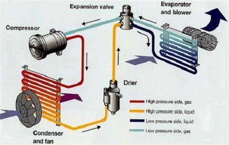 car ac types expansion valve type ac system diagram car building