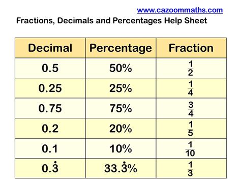 Percentages And Fractions Worksheets by Converting Fraction Decimal Percentage Worksheets With