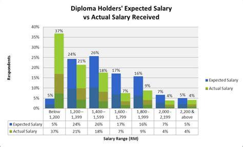 gaji dosen fresh graduate survey jobstreet adakah gaji graduan baru bekerja