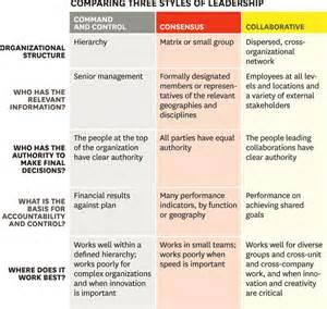 are you a collaborative leader