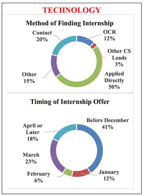 How Much Do Mba Interns Save by Mba Internships Internshipgps Make The How Much Mba