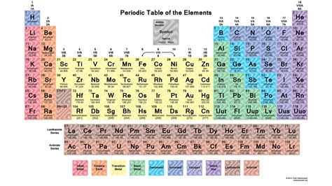 printable version periodic table nastiik printable periodic tables science notes and projects