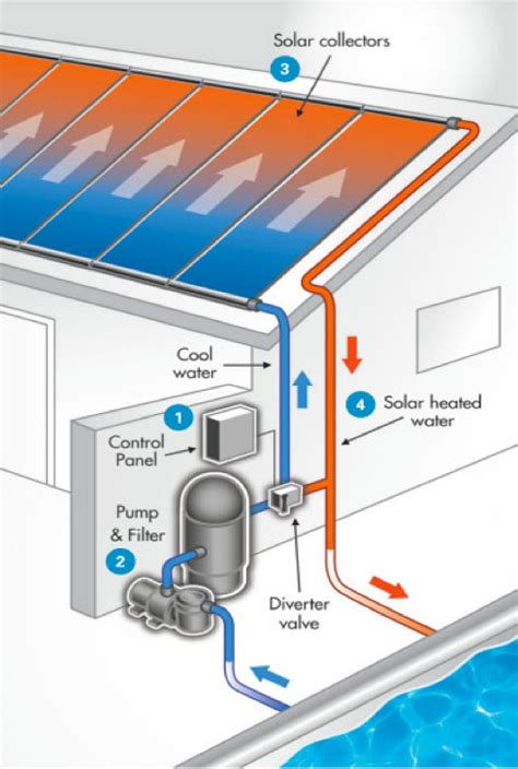 How Does A Solar Shower Work by Heat Your Pool With Solar Power Ecobuilt