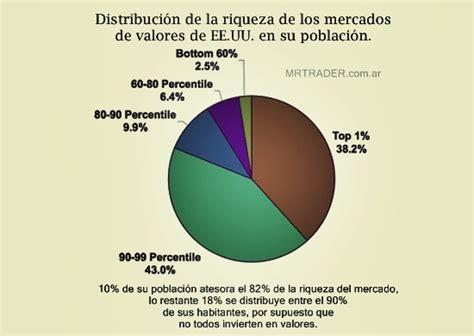 vencimientos impuesto de la riqueza distribuci 243 n de la riqueza del mercado en ee uu m r t