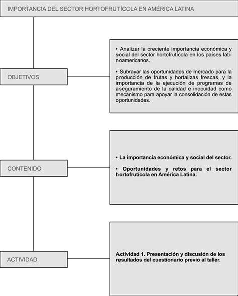 cadenas productivas fao informaci 243 ngeneral
