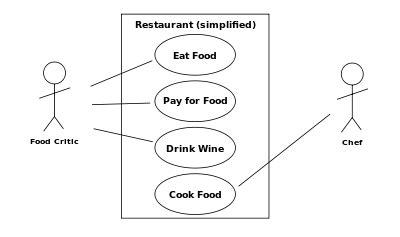 faire un diagramme d exigence en ligne حالة الاستخدام هندسة البرمجيات ويكيبيديا الموسوعة الحرة
