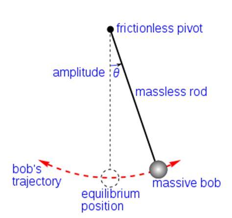 the swing of the pendulum pendulum magick part 1 win a free pendulum