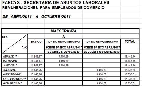 escala salarial empleados de comercio empleados de comercio escala salarial 2017