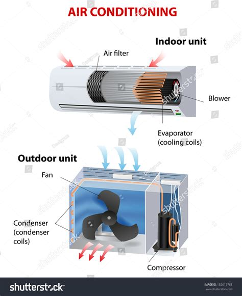 How Does The Room Work by Room Air Conditioner How Does This Stock Vector 152015783