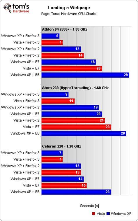 uso reale lan dvd e velocit 224 hd tom s hardware