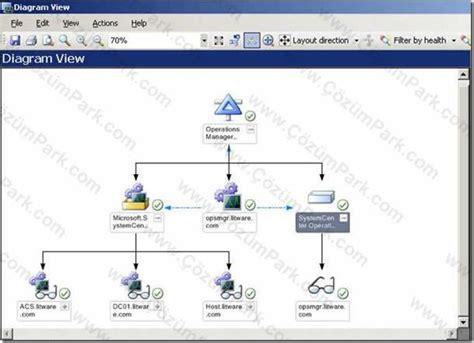 Design Distributed Application | microsoft system center y 246 netim ailesi scom distrubuted