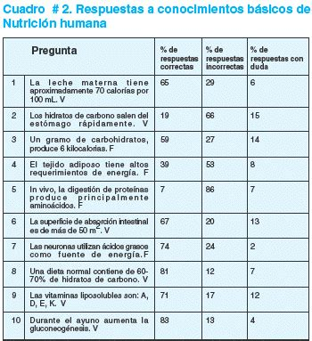 preguntas para una entrevista sobre nutricion conocimientos sobre nutrici 243 n en estudiantes de medicina