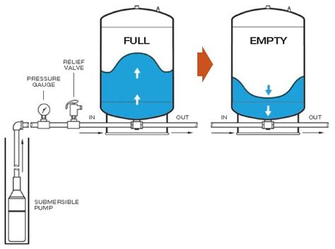 water pressure tank diagram well pressure tank diagram well problems lak 7 best images