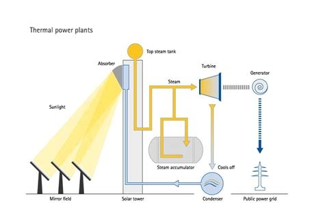 converting to solar energy in 183 sight 2010 1 mr on load tap changers bring sun to power grid