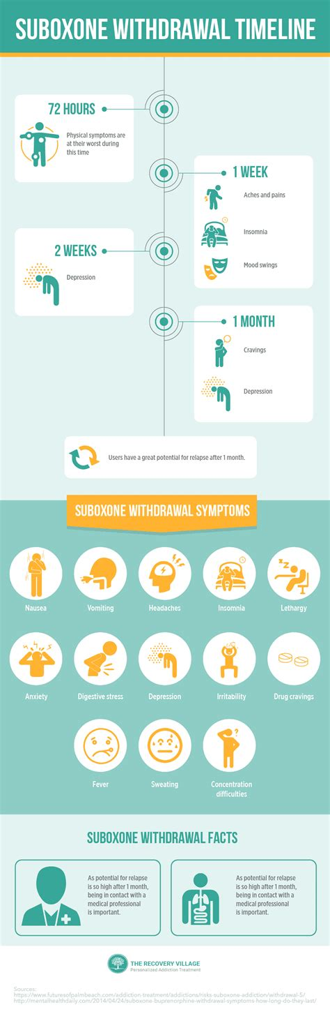Do Detox Drinks Work For Opiate Withdrawal by Suboxone Detox Withdrawal Symptoms And Timeline