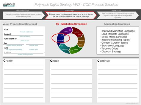 Building A Digital Strategy Roadmap Digital Content Strategy Template
