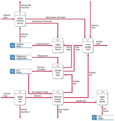 49 Best Accounts Receivable Flow Chart Template Flowchart Accounts Receivable Flowchart Template