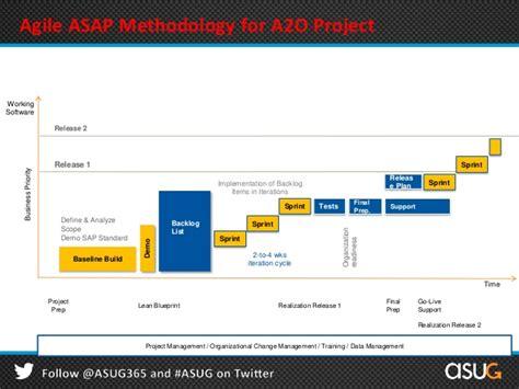 Blueprint Design Software understand sap asap 8 0