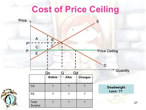 Definition Of Price Ceiling by Chap3
