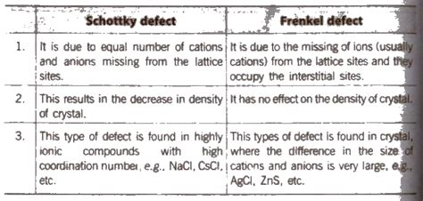 Distinguish Between Frenkel And Schottky Defects In Ceramics - cbse class 12 chemistry notes the solid state aglasem
