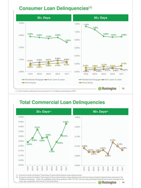 huntington bancshares incorporated 2017 q1 results