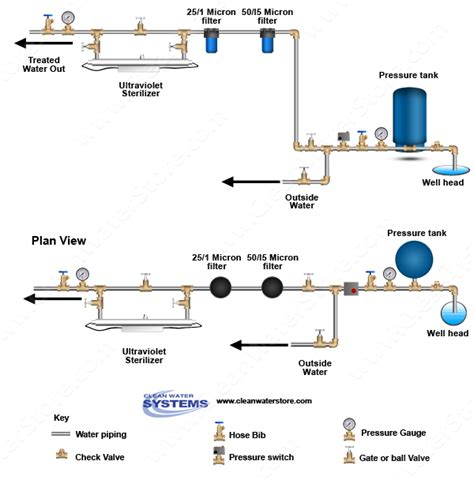 uv light for well water clean well water report should i install an ultraviolet