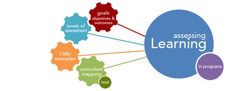 design guidelines for learner centered handheld tools how to assess departments and programs eberly center