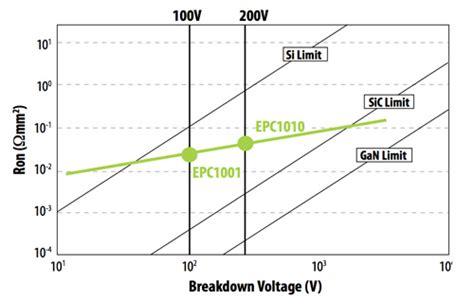 resistor voltage breakdown dealing with enhancement mode gan technology digikey