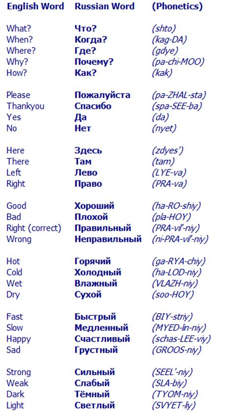 russian word for i picked this because learning some of the common russian words could be handy if i