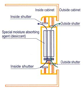 diagram of a dessicator self refreshing nitrogen free desiccator cabinets