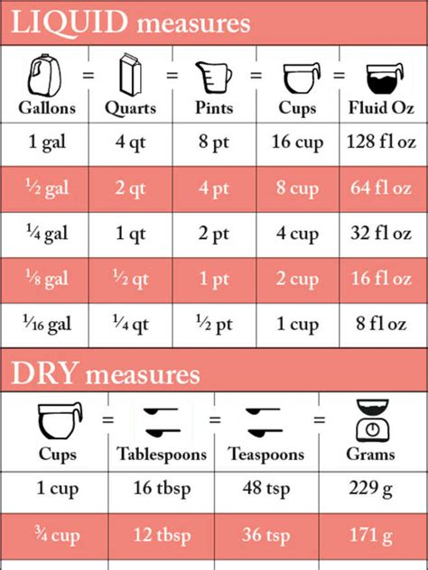 Table Spoons To Ounces by Measurement Conversion Chart For Recipes Cooking Light
