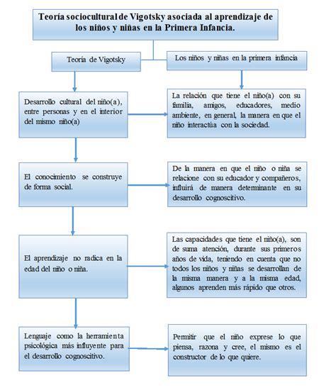 modelo de aprendizaje sociocultural de lev vygotsky modelo de aprendizaje sociocultural de vigotsky by