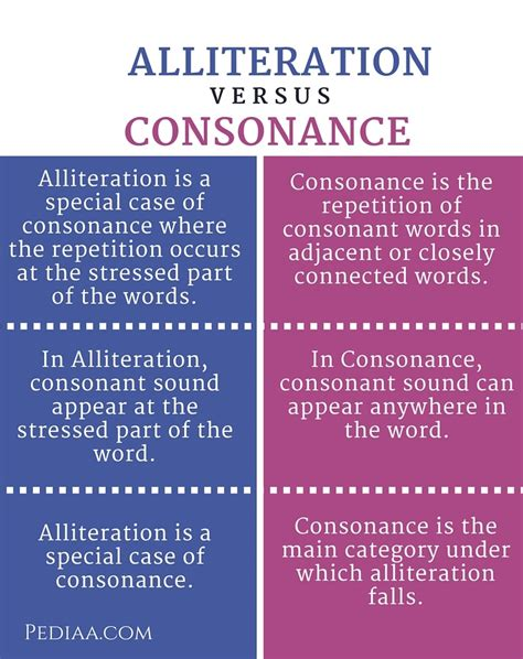 difference between alliteration and consonance