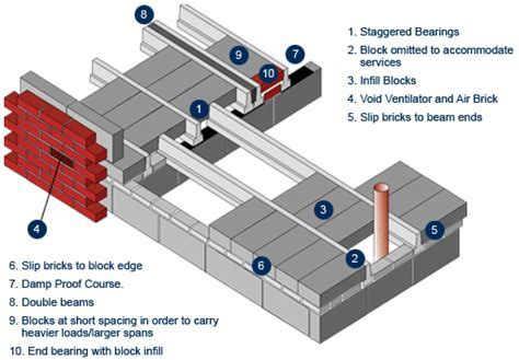 Technical Beam and Block Specialists   CUBE6, providing
