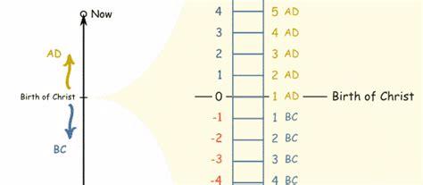 apa itu relative layout menganal apa itu m masehi dan sm sebelum masehi kaskus